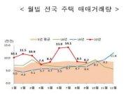 9월 주택 거래량 전월 대비 ↓… 여전히 누계는 역대 최고 수준