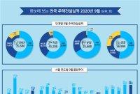 서울 9월 분양 공동주택 단 165가구…규제發 시장위축