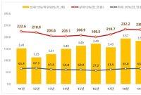 """서울 아파트 월세 양극화…""""상위 10% 한달에 238만원 지불"""""""