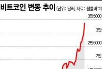 [비트코인 지금] 새해 첫날부터 상승세…3800만원 돌파