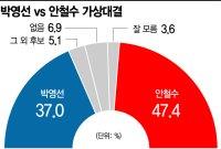 [아경 여론조사] '40대 뺀' 서울 全연령·지역서 安이 朴보다 우세