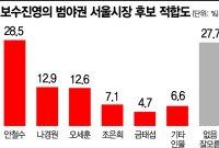 [아경 여론조사]범야권 서울시장 후보, 안철수 선두…나경원·오세훈 15%p差