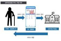 삼육대, 돌봄경제 활성화 '삼육마을 프로젝트' 본격화