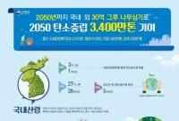 """""""30년간 30억 그루 나무 심겠다"""" 탄소중립 대비하는 산림청"""