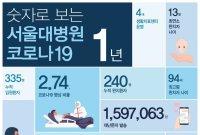 서울대병원, 숫자로 정리한 코로나19 이후 1년