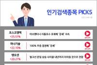 [오후장 인기검색종목 PICK5] 포스코엠텍, 하나기술, 팬오션..
