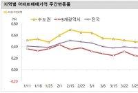 서울 아파트값 상승폭 확대…'매도자 많음' 흐름은 여전