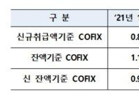 3월 신규 취급액 코픽스 0.84%…전월비 0.01%p 상승