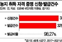 [단독][프리패스 농지자격①]5년간 발급률 98.27%..LH땅투기 식은죽 먹기였네