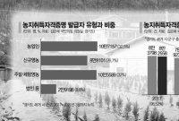 [단독][프리패스 농지자격②]10명 중 7명 '가짜농부'…'경자유전' 사문화