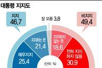 [아경 여론조사]文 대통령 지지 46.7% vs 비지지 49.4%…민주당>국힘