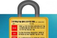 中으로 빠져나가는 韓기술…美와 무역마찰 빌미될 수도