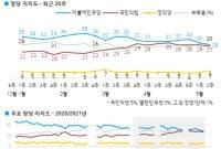 인사청문 거치며 민주당 지지율, 30%대 붕괴