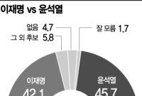 """윤석열 45.7% vs 이재명 42.1%…""""격차는 좁혀졌다"""""""