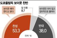 """[아경 여론조사] 국민53% """"도쿄올림픽 보이콧 찬성"""""""