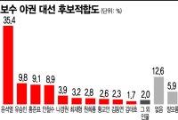 [아경 여론조사]'이준석 효과' 野 대선 적합도 윤석열 이어 유승민 2위