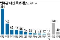 [아경 여론조사]추미애·박용진, 정세균 '깜짝 추월'..윤석열·이준석 '나비효과'