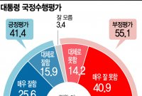 [아경 여론조사]文대통령 지지율 40%대 보합세