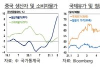 """한은 """"中 생산자물가 급등, 글로벌 인플레 확대 가능성"""""""