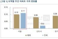 서울 매매·전세 동반 강세…전셋값 상승률이 더 높다