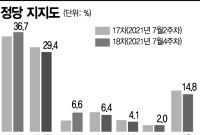 민주당 36.7% VS 국힘 29.4%... 지지율 격차 더 벌어졌다