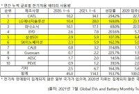 격화되는 韓中 배터리 경쟁… CATL, LG엔솔 제치고 올해 상반기 1위