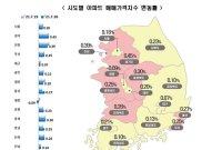 '고점 경고'에도 전국 '불장'…수도권 아파트 매매가 2주 연속 '역대급'