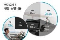 아이오닉5 구매자 분석해보니…충전인프라·안전편의
