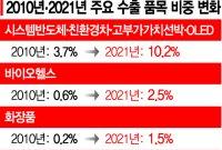 韓 수출 10년만에 '화려한 변신'…고부가·신산업 質이 달라졌다