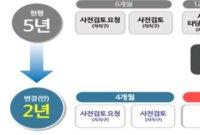 서울시, 신속통합기획 심의 속도 높인다…특별분과위 신설