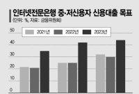 기대감 키우는 토스뱅크…치열한 '인뱅 삼국지' 예고
