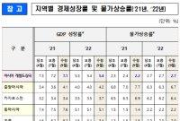 """ADB """"올해 亞성장률, 0.1%p 하향한 7.1%""""…한국은 4.0% 유지"""