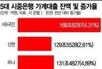 시중銀 '대출 절벽' 도미노…10월 결혼·이사철 어쩌나(종합)