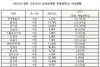 [2021 국감]코로나 장학금 제각각…서정대 59원 vs 경기대 22만원(종합)