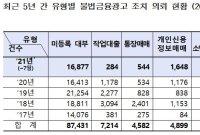 [2021 국감]올해 불법금융광고 급증…금감원 선제적 대응 필요