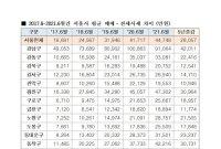 """""""文정부 5년, 서울 전세입자 내집마련 4.4억원 더 필요"""""""