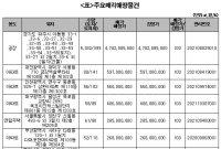 캠코, 2280억원 규모 압류재산 공매…개찰결과 21일 발표