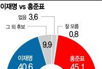 가상대결 이재명 40.6% vs 홍준표 45.1%