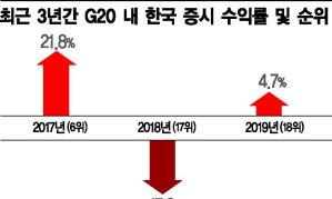 한국 증시 수익률, G20 중 꼴찌수준 전락