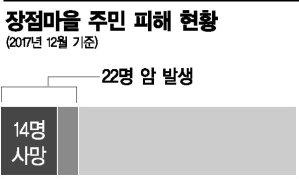 """집단 암발생 의혹 풀린 장점마을…""""배상 청구 검토"""""""