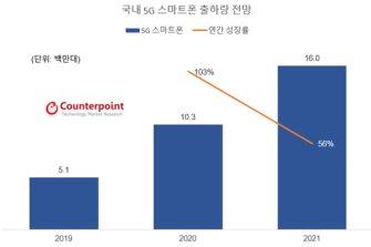 """""""내년 국내 5G 스마트폰 출하량 56% 증가"""""""