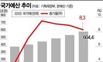 [2022예산안]국가채무비율 사상 첫 50% 돌파…文정부 5년 만에 지출 '200兆' 폭증