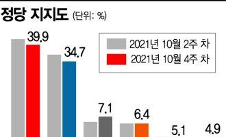[아경 여론조사]'비호감 경쟁' 영향..무당층 높아진 정당 지지율