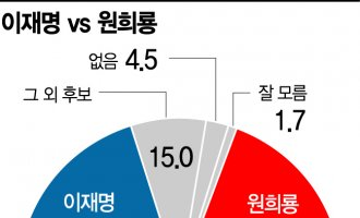 [아경 여론조사] 이재명 40.2% vs 원희룡 38.6%…오차범위 내 1.6%p 차이