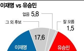 [아경 여론조사] 가상대결 이재명 38.9% vs 유승민 36.1%