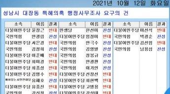 민주당 반대에 무산된 '대장동 행정사무조사'… 野 '시민합동조...