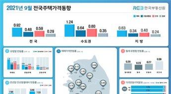 서울 집값 5개월 연속 상승폭 확대