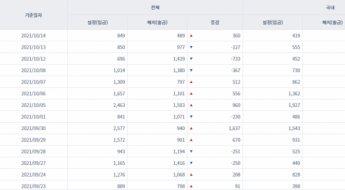 [일일펀드동향] 韓 주식형펀드 11거래일간 6448억원 순유입