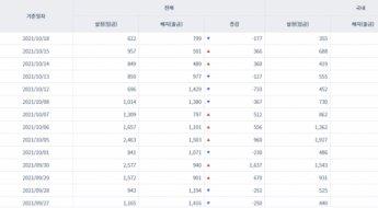 [일일펀드동향] 韓 채권형펀드 하루만에 1680억원 순유입