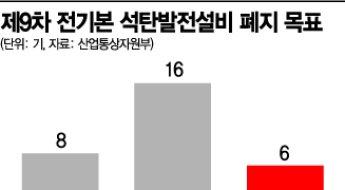 월성 원전 잊었나…與, 이번엔 석탄발전 '조기 퇴출' 정부 압박